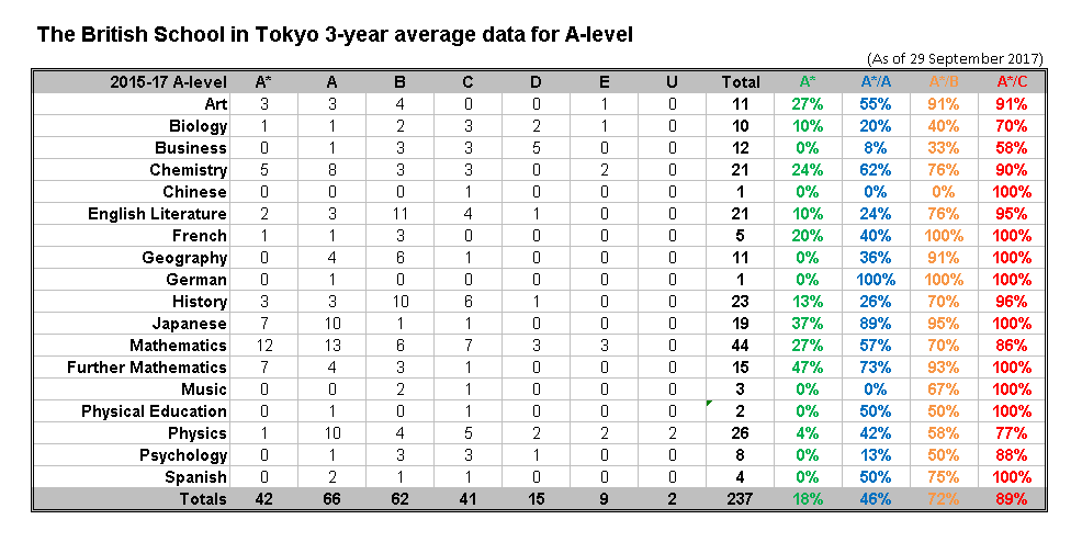 The British School in Tokyo 3-year average data for A-level 2015-17